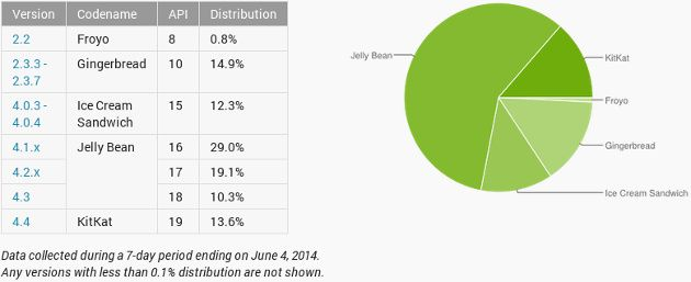 Cuotas Android junio 2014