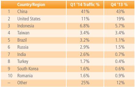 Países que generan mas tráfico en Internet