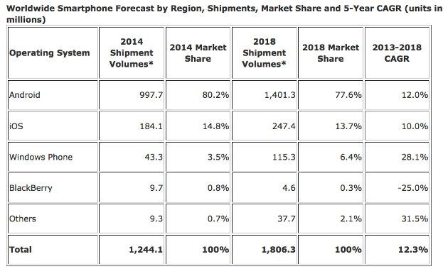 Previsiones smartphones 2018