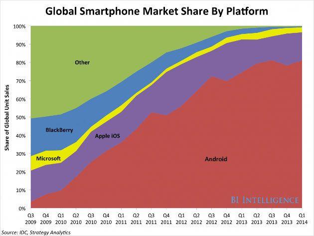 Cuota mercado smartphones