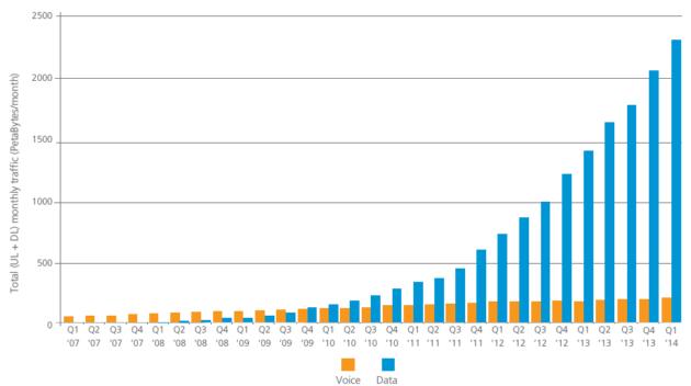 Tráfico datos vs tráfico voz