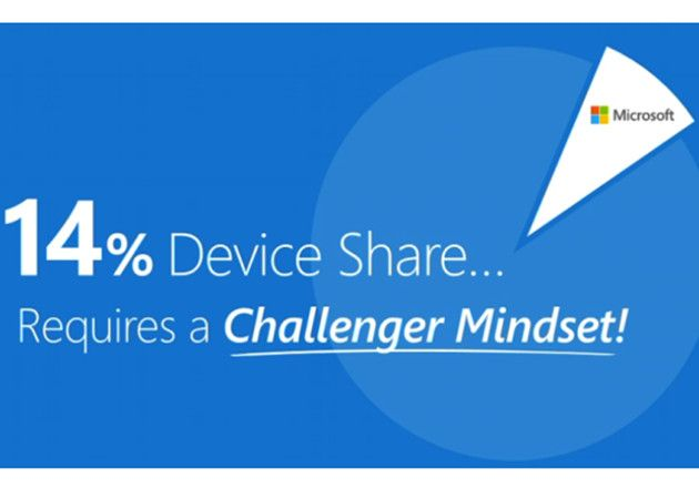 Microsoft admite la nueva realidad: tenemos un 14% de dispositivos 29