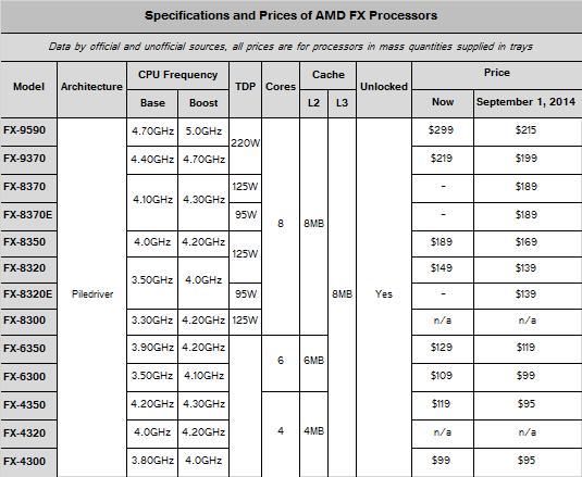 Procesadores AMD FX