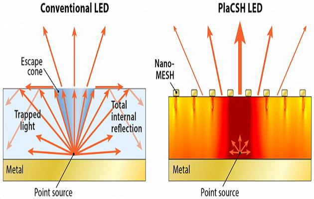 Pantallas LED hasta 4 veces más nítidas y eficientes