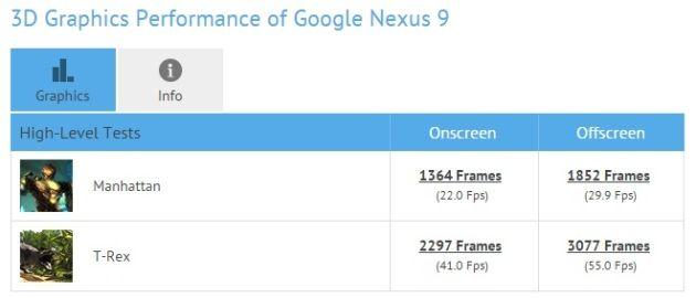 El SoC A8X mantiene el tipo frente a Tegra K1 de NVIDIA