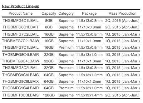 Calendario de lanzamiento de las nuevas NAND Flash de Toshiba