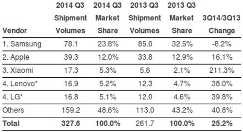 Cuotas de mercado segun marcas de smartphones en el tercer cuarto de 2014