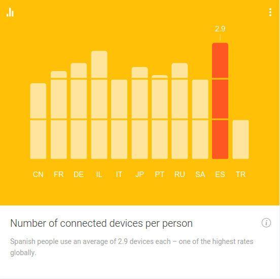 Dispositivos móviles conectados por persona