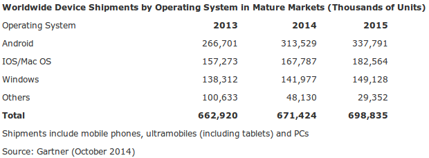 Estimaciones de Gartner sobre sistemas operativos en los países desarrollados