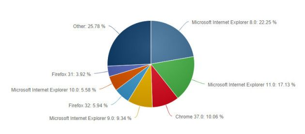 net_applications_ie_marketshare (1)