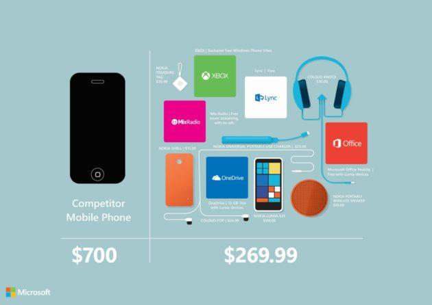 Microsoft arremete contra el precio del iPhone 6