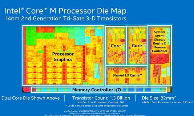 Broadwell Core M de Intel