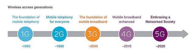 Conexión 5G, una sociedad interconectada
