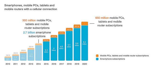 Número de smartphones, tablets y portátiles que estaran conectados a Internet