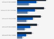 Cinco generaciones de GeForce GTX puestas a prueba 42