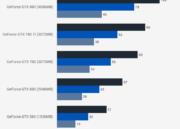 Cinco generaciones de GeForce GTX puestas a prueba 46