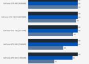 Cinco generaciones de GeForce GTX puestas a prueba 38