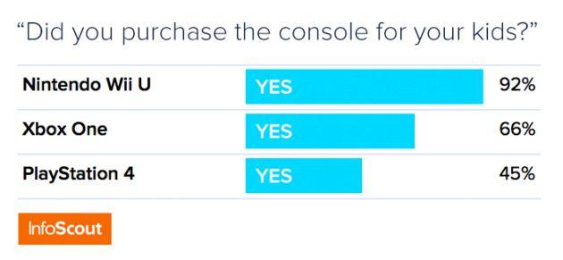 Porcentaje de consolas que fue comprado por los padres para sus hijos