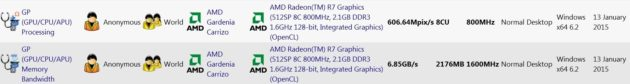 AMD-Carrizo-Graphics-SiSoft-Sandra-Leak