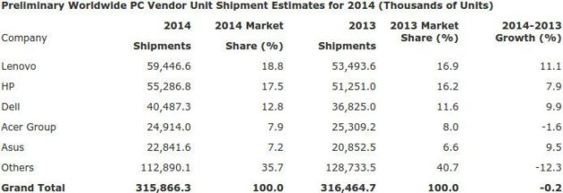 Comparativa de las ventas de PC a nivel anual entre 2013 y 2014