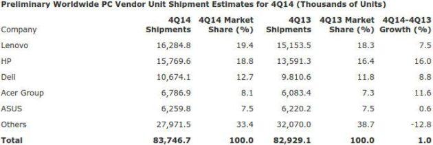 Comparativa de las ventas de PC entre el ultimo trimestre de 2013 y de 2014