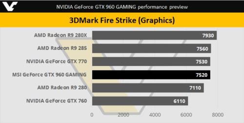 NVIDIA-GTX-960-3DMark-FireStrike