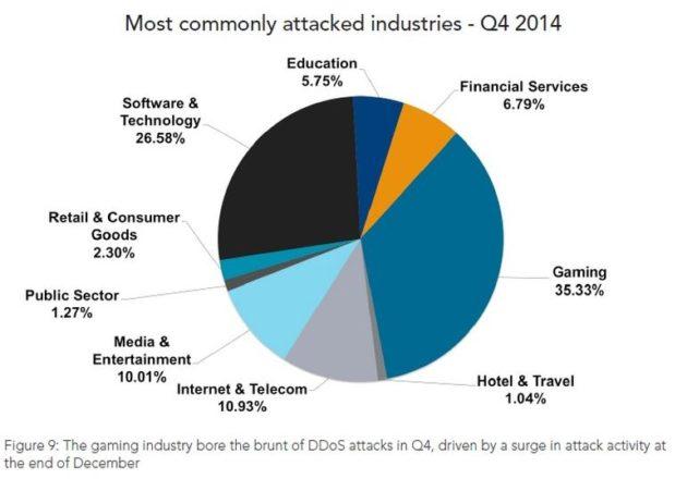 Principales sectores afectados por los ataques DDoS durante el último trimestre de 2014