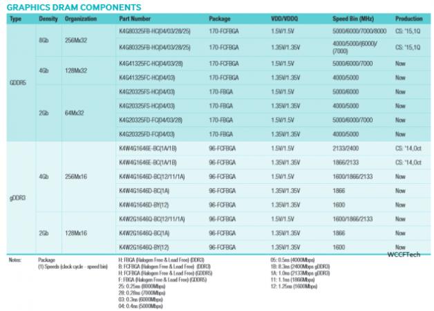 Samsung-8GB-GDDR5-Memory-Q1-of-2015-635x455