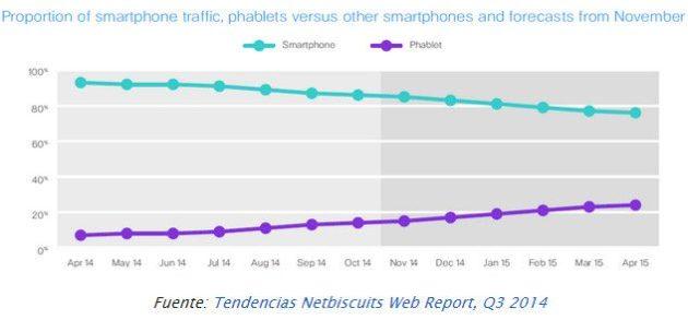 móviles en 2015