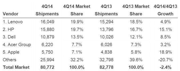 Ventas de PC en el año según IDC