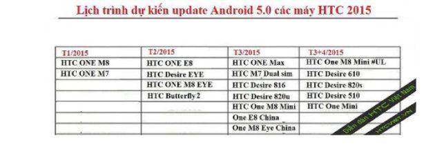 Roadmap del despliegue de Android 5 Lollipop en terminales de HTC