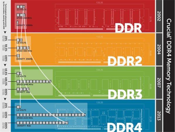 La memoria DDR4 será más cara que la DDR3 durante 2015