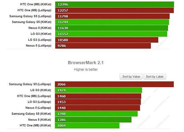 Comparativa de rendimiento entre Android 4 4 y Android 5 0