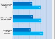 Análisis de rendimiento de la MSI GTX 960 GAMING 2 G OC Edition 37