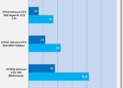 Análisis de rendimiento de la MSI GTX 960 GAMING 2 G OC Edition 39