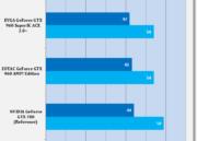 Análisis de rendimiento de la MSI GTX 960 GAMING 2 G OC Edition 43