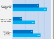 Análisis de rendimiento de la MSI GTX 960 GAMING 2 G OC Edition 45