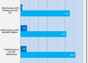 Análisis de rendimiento de la MSI GTX 960 GAMING 2 G OC Edition 49