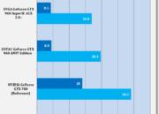 Análisis de rendimiento de la MSI GTX 960 GAMING 2 G OC Edition 51