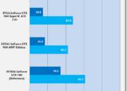 Análisis de rendimiento de la MSI GTX 960 GAMING 2 G OC Edition 29
