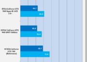 Análisis de rendimiento de la MSI GTX 960 GAMING 2 G OC Edition 33