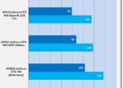 Análisis de rendimiento de la MSI GTX 960 GAMING 2 G OC Edition 35