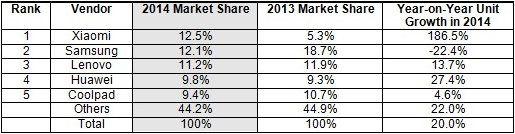 Cuota de mercado anual por marcas en China en los años 2013 y 2014