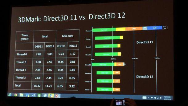 Mantle y DirectX 12