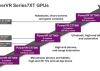 PowerVR GT7900, una GPU muy potente para consolas Android económicas