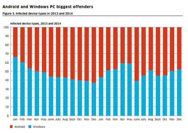 Comparativa de Alcatel entre el número de smartphones Andrioid infectados con la cantidad de ordenadores con Windows