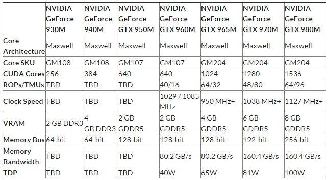 Especificaciones de las GTX 960M, GTX 950M y GT 940M