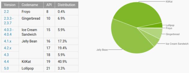 Cuotas de mercado de las distintas versiones de Android