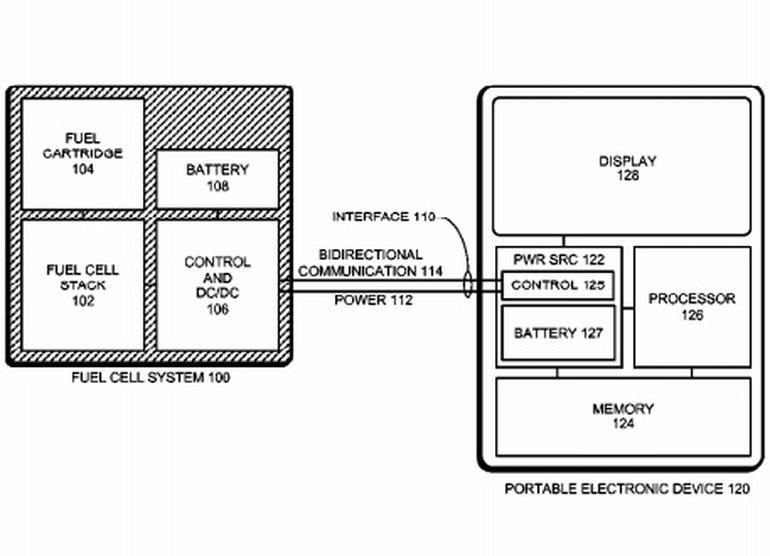 Patente de batería a través de combustible concedida a Apple