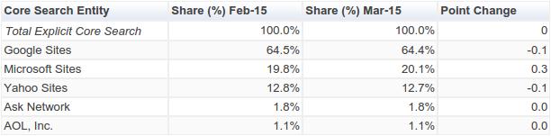 Cuota de mercado de los distintos buscadores en Estados Unidos en marzo de 2015